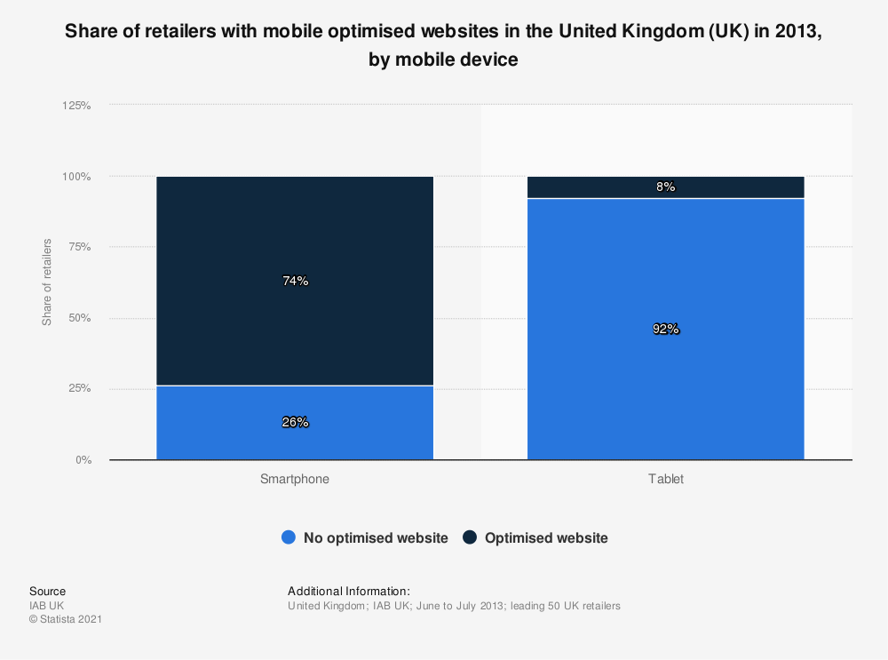 Statistic: Share of retailers with mobile optimised websites in the United Kingdom (UK) in 2013, by mobile device | Statista