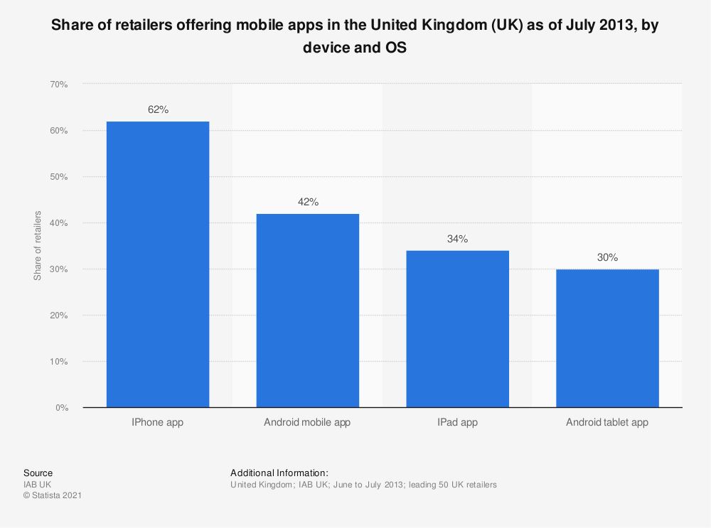 : Share of retailers offering mobile apps in the United Kingdom (UK) as of July 2013, by device and OS | Statista