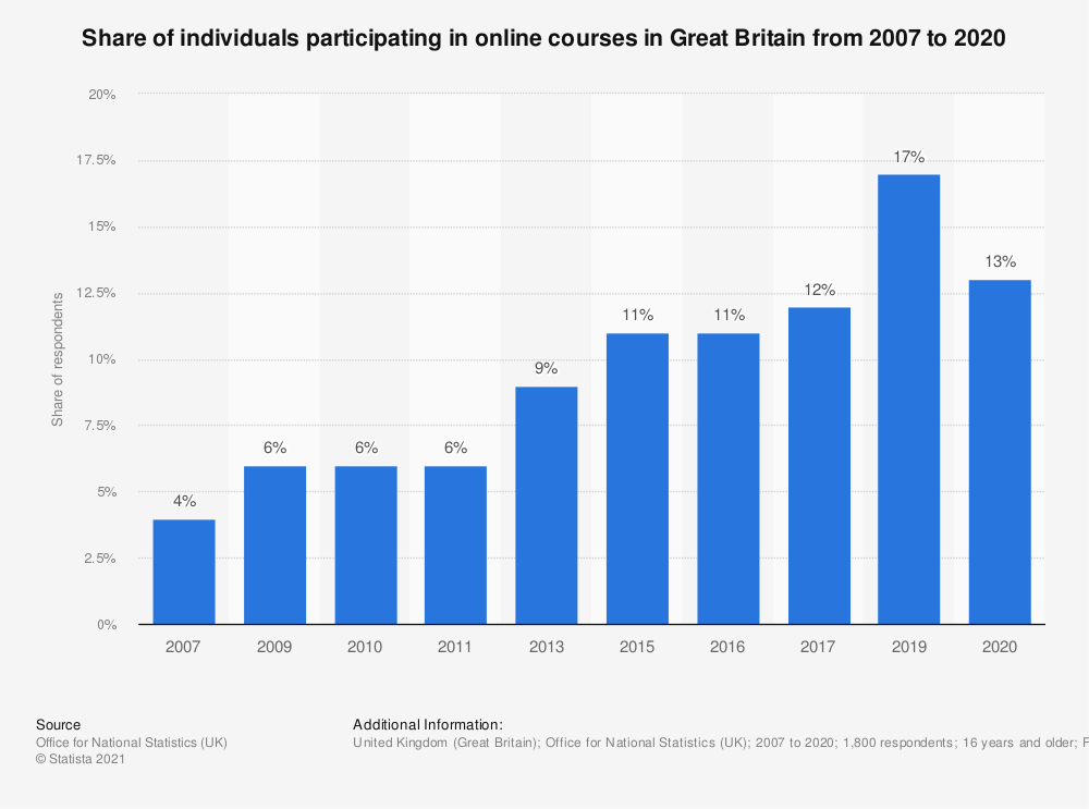 Statistic: Share of individuals participating in online courses in Great Britain from 2007 to 2016* | Statista