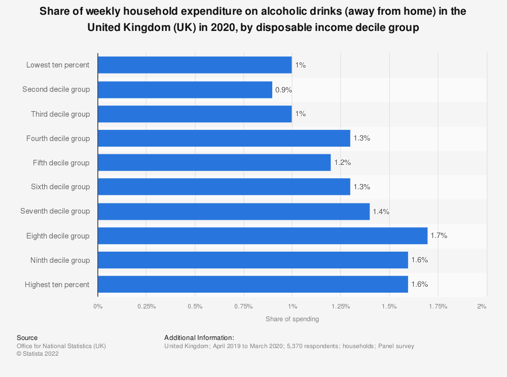 Statistic: Share of weekly household expenditure on alcoholic drinks (away from home) in the United Kingdom (UK) in 2020, by disposable income decile group | Statista