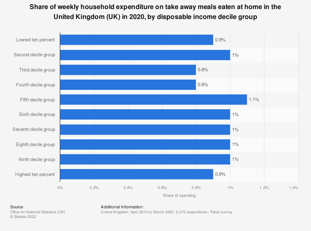 Statistic: Percentage of weekly household expenditure going on take away meals eaten at home in the United Kingdom (UK) in 2018, by disposable income decile group | Statista
