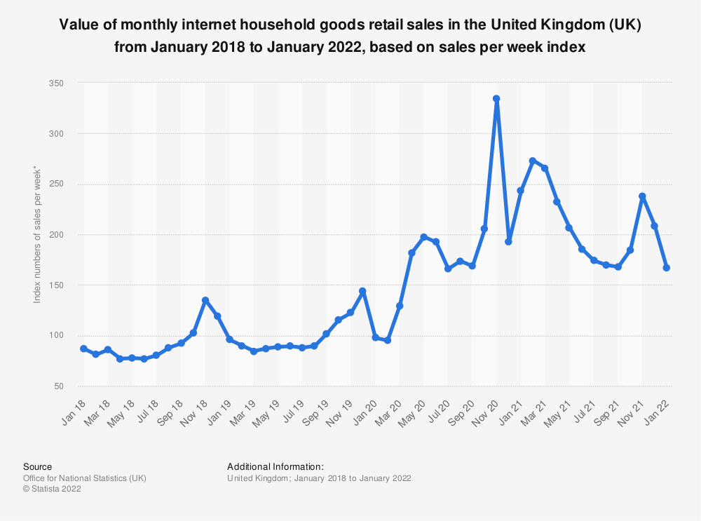 Statistic: Value of monthly internet household goods retail sales in the United Kingdom (UK) from August 2016 to September 2019, based on sales per week index* | Statista