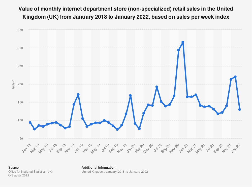 Statistic: Value of monthly internet department store (non-specialized) retail sales in the United Kingdom (UK) from January 2014 to May 2019, based on sales per week index* | Statista