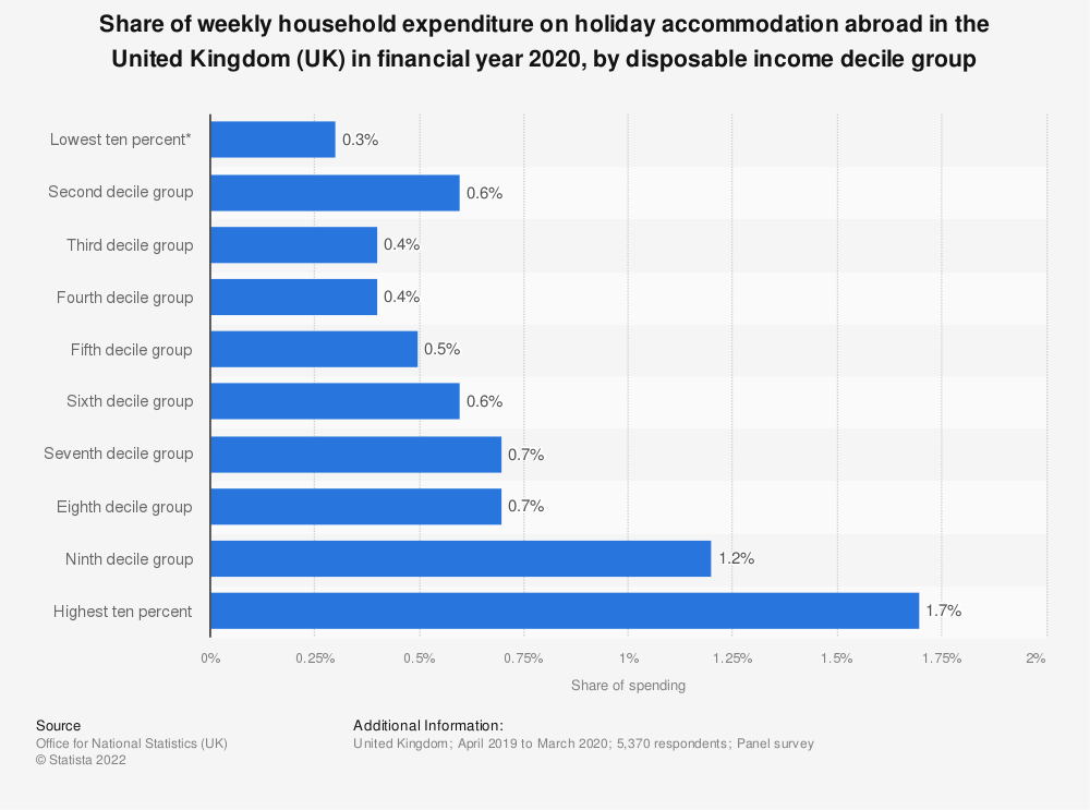 Statistic: Percentage of weekly household expenditure going on holiday accommodation abroad in the United Kingdom (UK) in 2018, by disposable income decile group | Statista