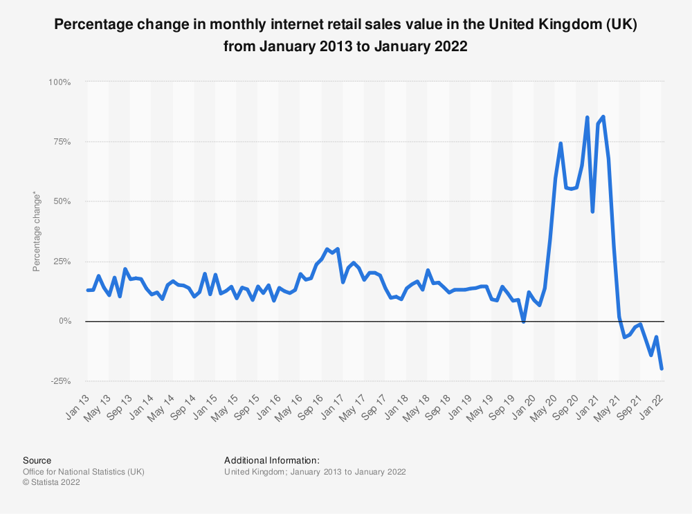 Statistic: Percentage change in monthly internet retail sales value in the United Kingdom (UK) from January 2013 to March 2019* | Statista