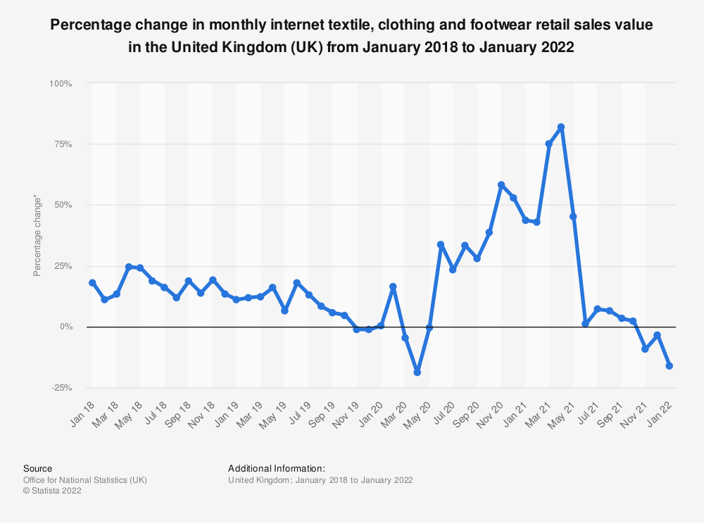 Statistic: Percentage change in monthly internet textile, clothing and footwear retail sales value in the United Kingdom (UK) from January 2013 to June 2019* | Statista