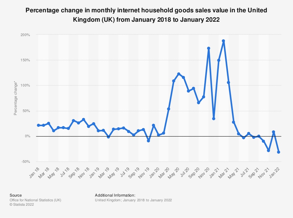 Statistic: Percentage change in monthly internet household goods sales value in the United Kingdom (UK) from January 2013 to September 2019* | Statista