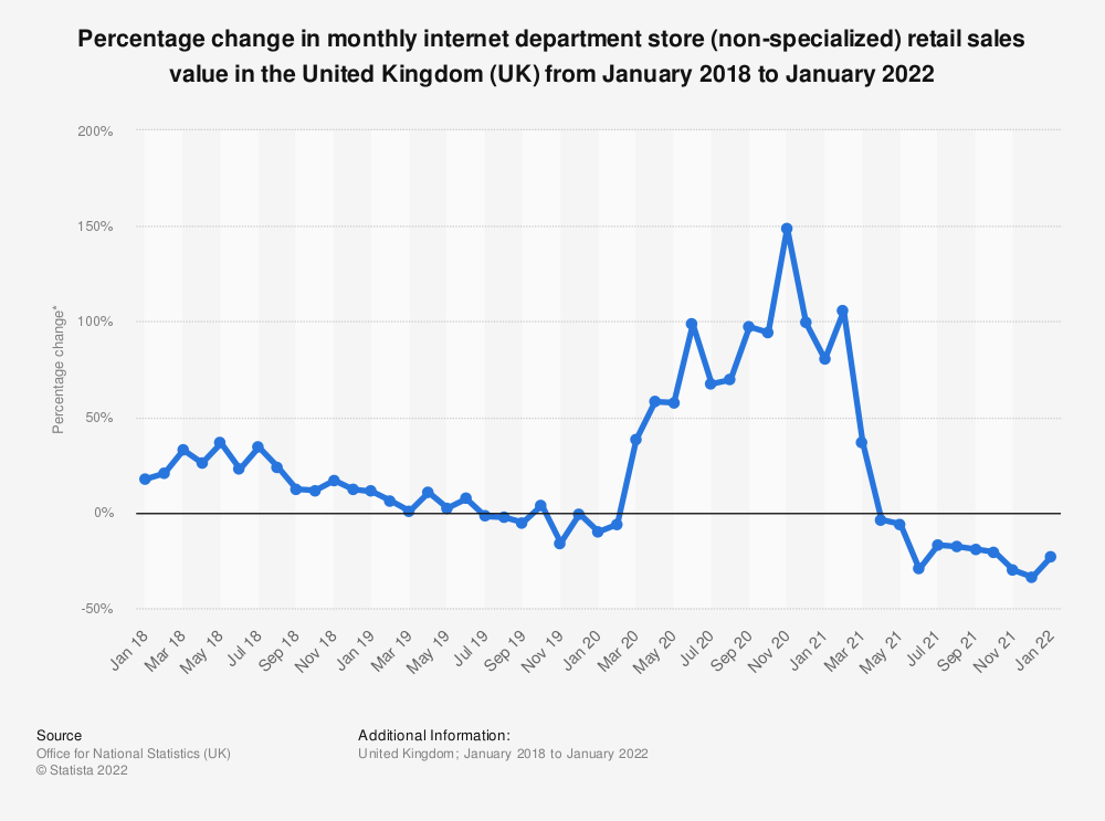 Statistic: Percentage change in monthly internet department store (non-specialized) retail sales value in the United Kingdom (UK) from January 2014 to March 2019* | Statista