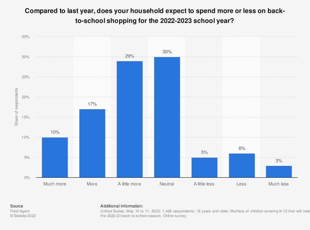 Statistic: Compared to last year, do you expect to spend more or less on back-to-school shopping? | Statista