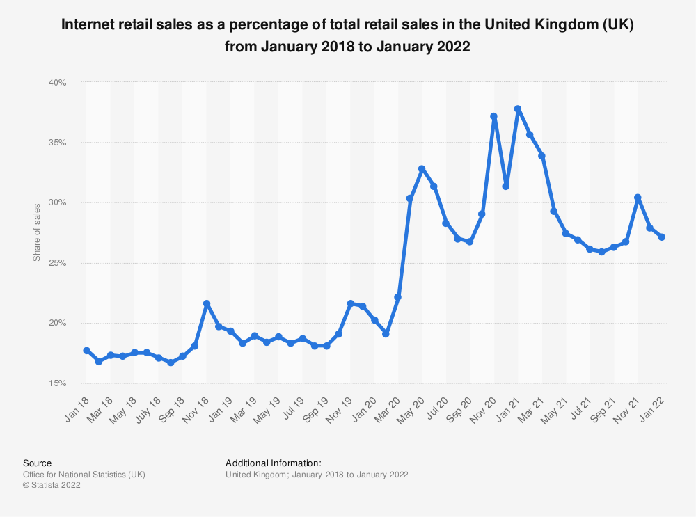 Statistic: Internet retail sales as a percentage of total retail sales in the United Kingdom (UK) from January 2016 to May 2019* | Statista