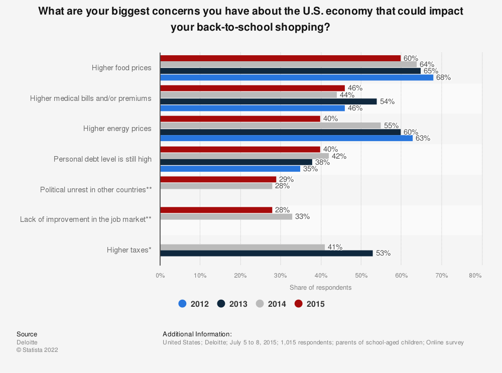 Statistic: What are your biggest concerns you have about the U.S. economy that could impact your back-to-school shopping? | Statista