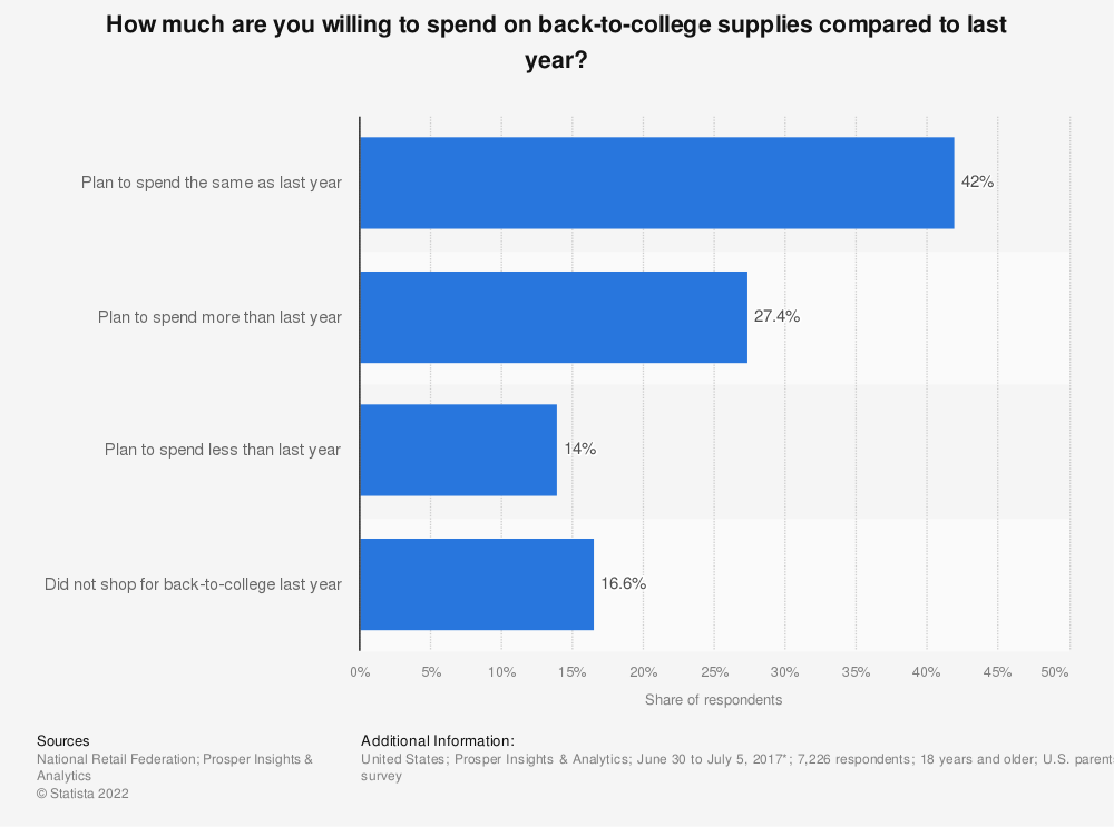 Statistic: How much are you willing to spend on back-to-college supplies compared to last year? | Statista