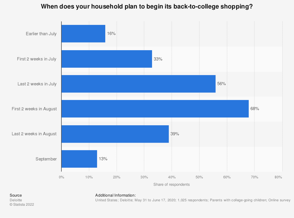 Statistic: When does your household plan to begin its back-to-college shopping | Statista