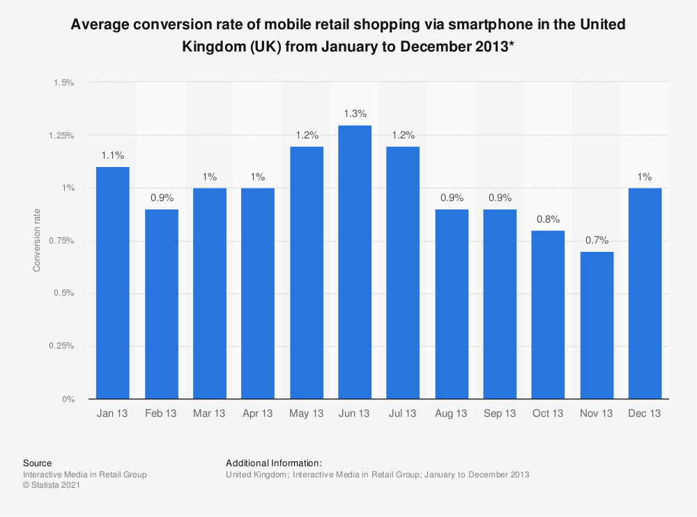 Statistic: Average conversion rate of mobile retail shopping via smartphone in the United Kingdom (UK) from January to December 2013* | Statista
