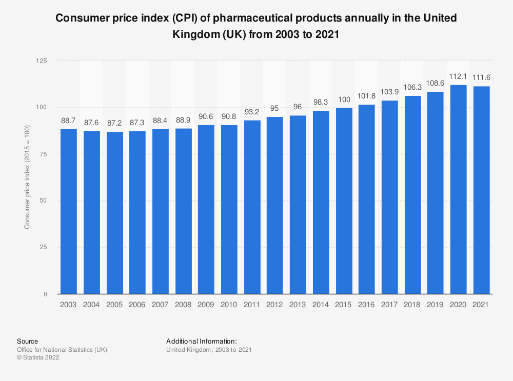 Statistic: Consumer price index (CPI) of pharmaceutical products annually in the United Kingdom (UK) from 2003 to 2020* | Statista
