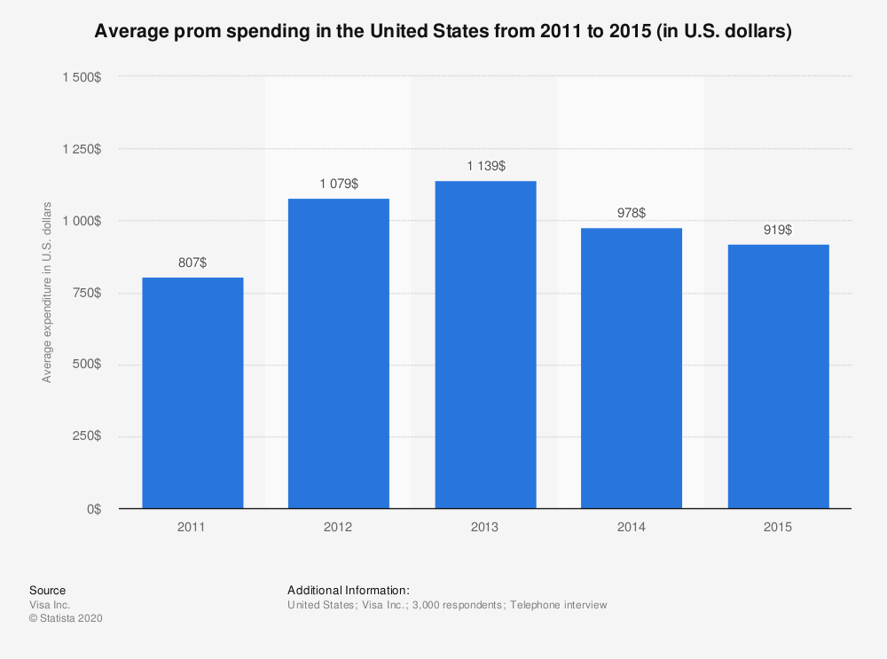 Statistic: Average prom spending in the United States from 2011 to 2015 (in U.S. dollars) | Statista