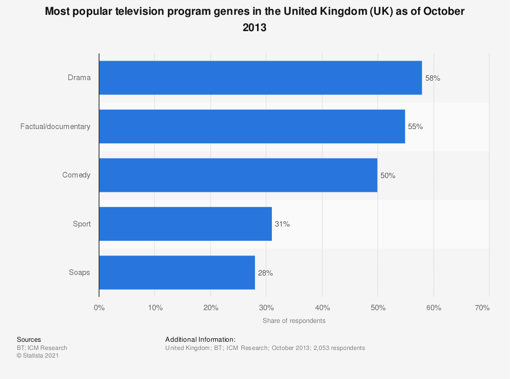 Statistic: Most popular television program genres in the United Kingdom (UK) as of October 2013 | Statista