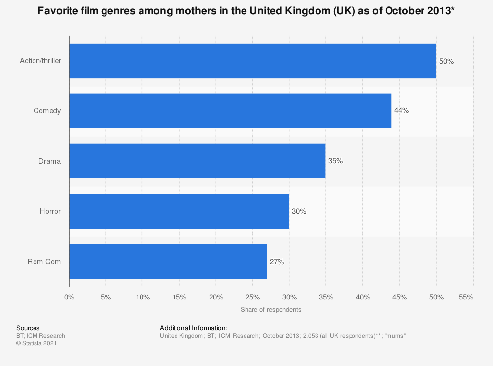Statistic: Favorite film genres among mothers in the United Kingdom (UK) as of October 2013* | Statista