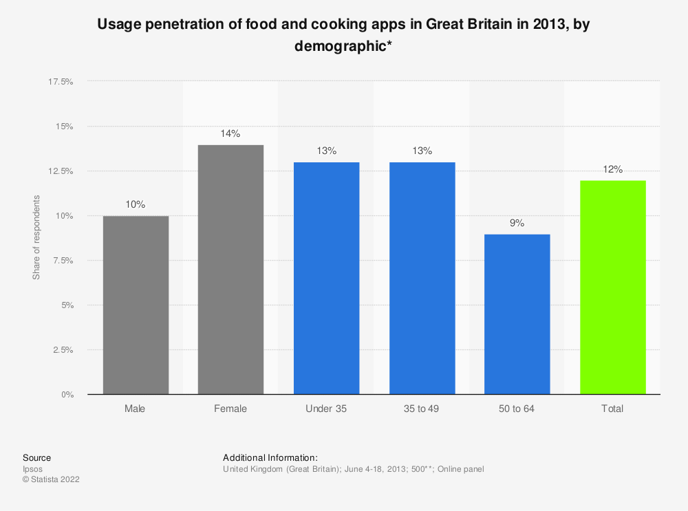 Statistic: Usage penetration of food and cooking apps in Great Britain in 2013, by demographic* | Statista