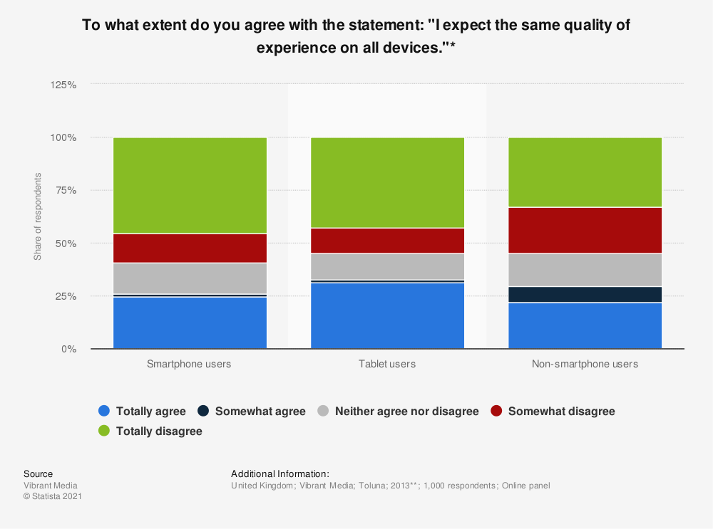 "Statistic: To what extent do you agree with the statement: ""I expect the same quality of experience on all devices.""* 
