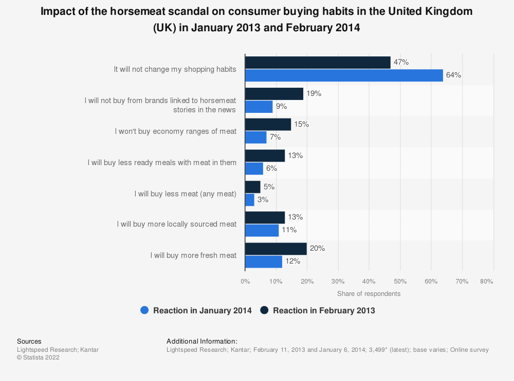 Statistic: Impact of the horsemeat scandal on consumer buying habits in the United Kingdom (UK) in January 2013 and February 2014 | Statista