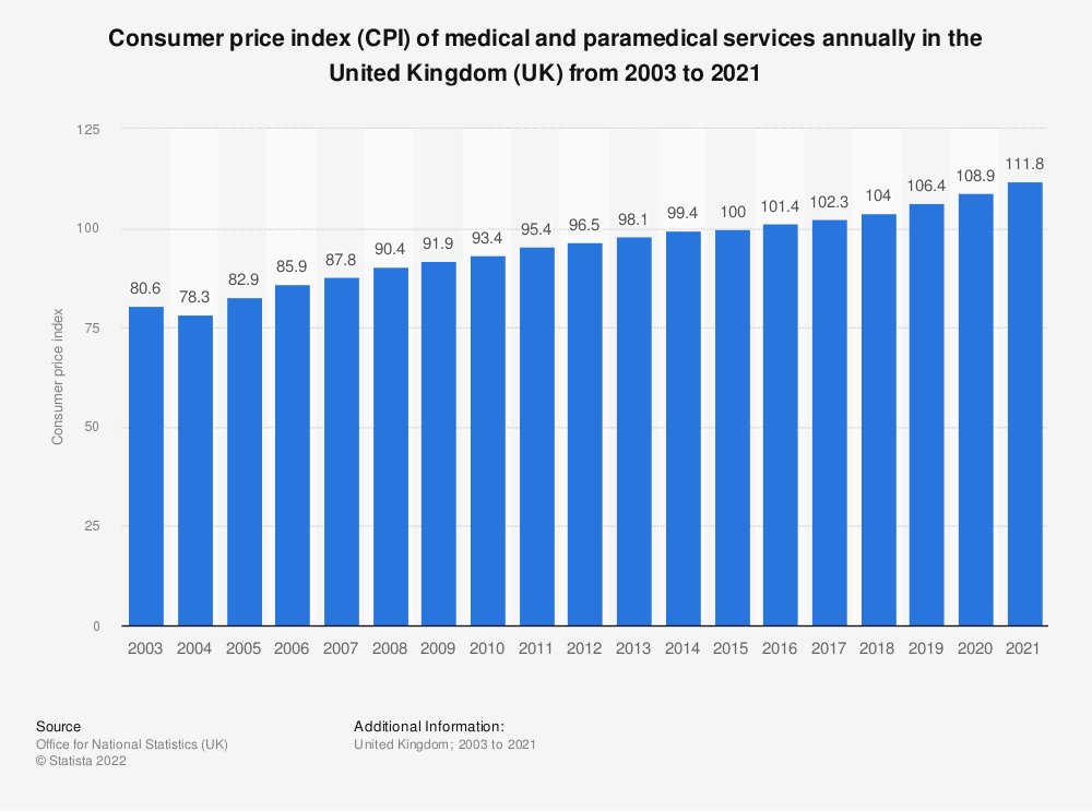 Statistic: Consumer price index (CPI) of medical and paramedical services annually in the United Kingdom (UK) from 2003 to 2020* | Statista