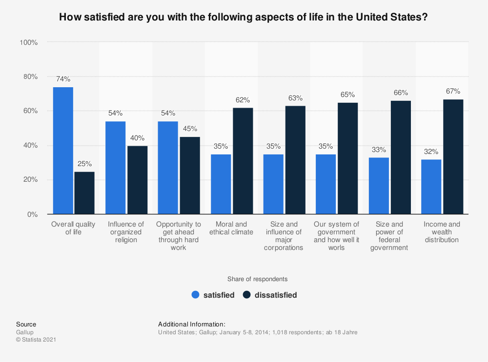 Statistic: How satisfied are you with the following aspects of life in the United States? | Statista
