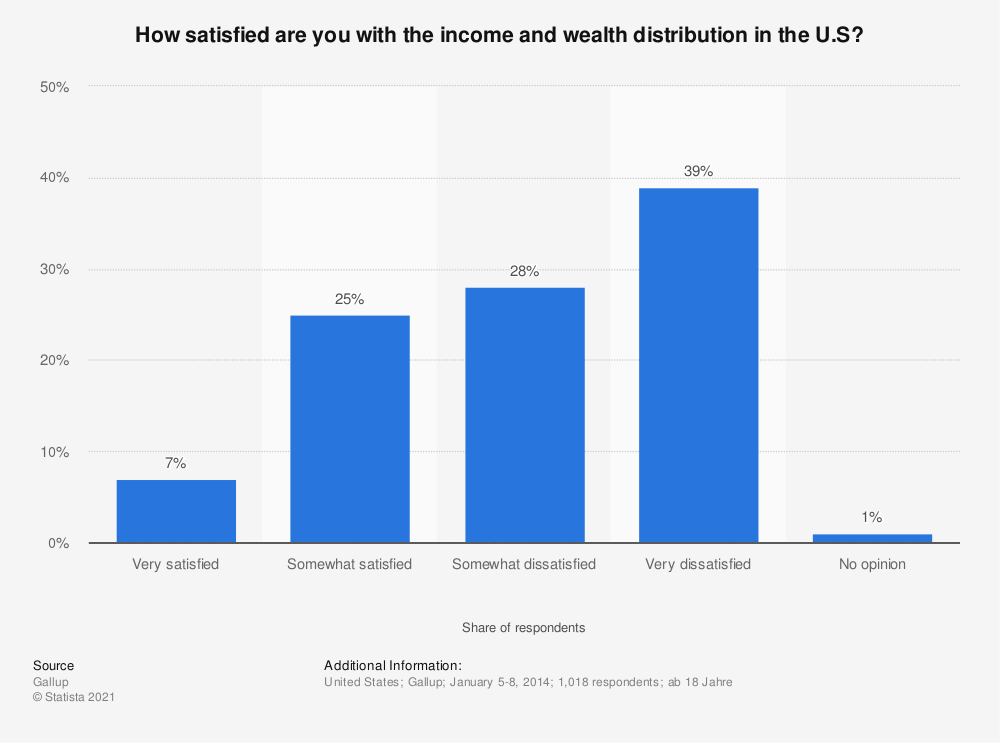 Statistic: How satisfied are you with the income and wealth distribution in the U.S? | Statista