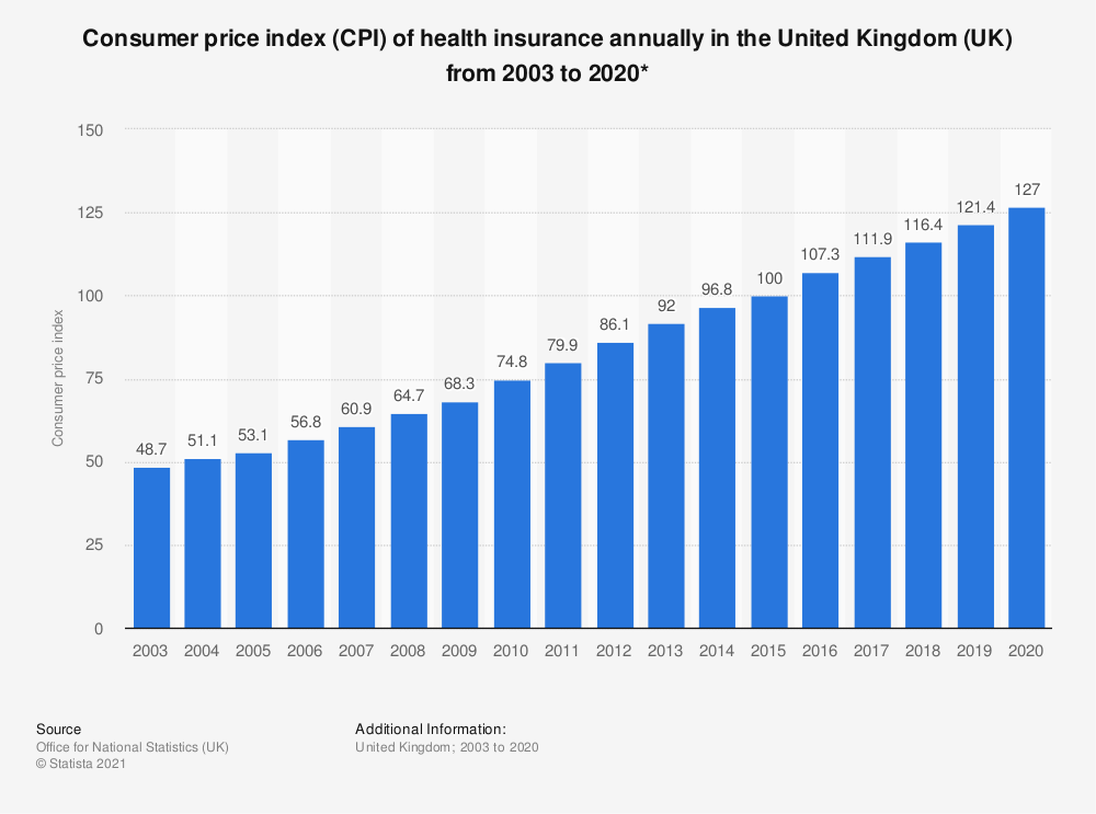 Statistic: Consumer price index (CPI) of health insurance annually in the United Kingdom (UK) from 2003 to 2020*   Statista
