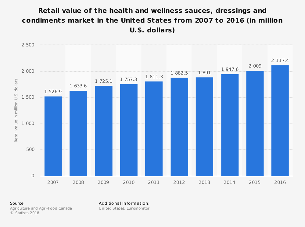 Statistic: Retail value of the health and wellness sauces, dressings and condiments market in the United States from 2007 to 2016 (in million U.S. dollars) | Statista