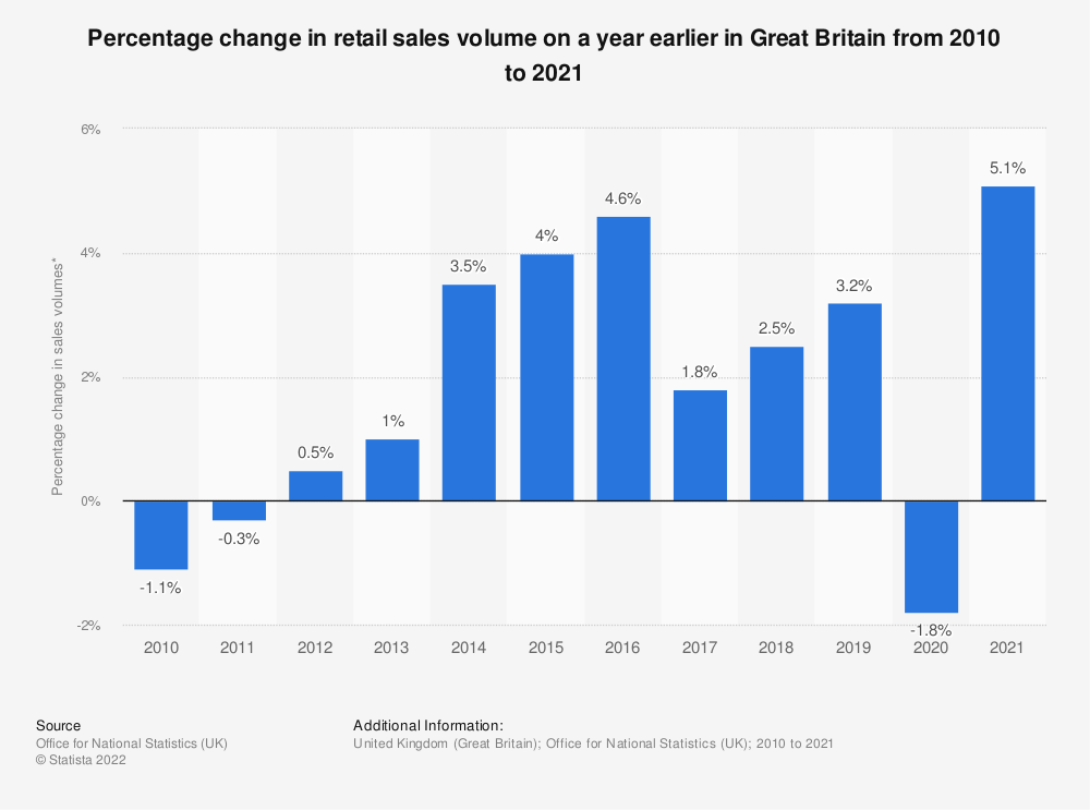 Statistic: Percentage change in retail sales volume on a year earlier in Great Britain from 2010 to 2018* | Statista