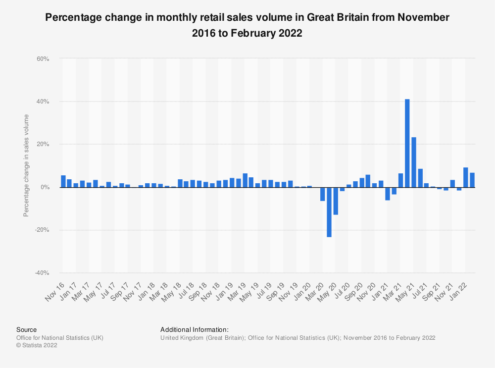Statistic: Percentage change in monthly retail sales volume in Great Britain from January 2016 to March 2019 | Statista