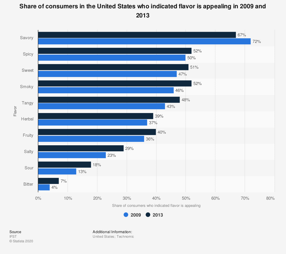 Statistic: Share of consumers in the United States who indicated flavor is appealing in 2009 and 2013 | Statista