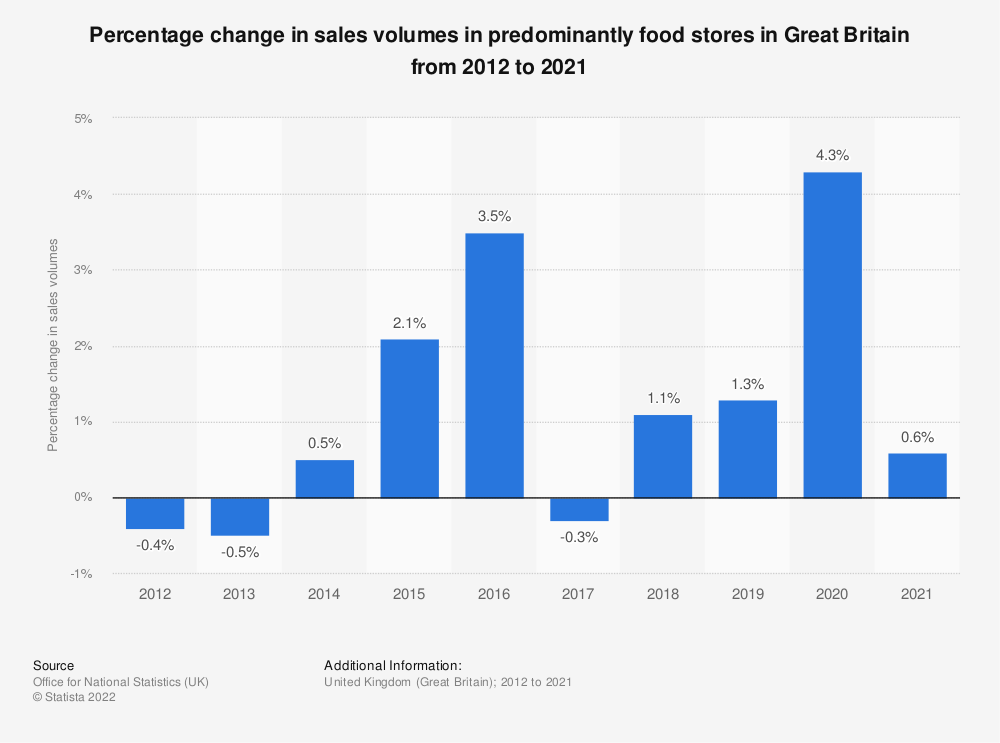Statistic: Percentage change in sales volumes in predominantly food stores in Great Britain from 2008 to 2018* | Statista