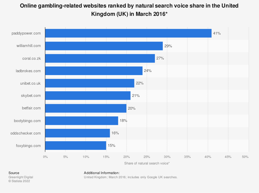 Statistic: Online gambling-related websites ranked by natural search voice share in the United Kingdom (UK) in March 2016* | Statista