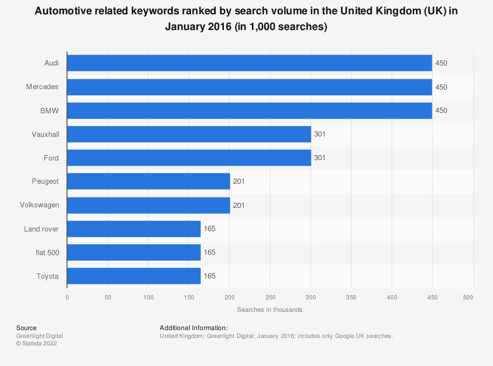 Statistic: Automotive related keywords ranked by search volume in the United Kingdom (UK) in January 2016 (in 1,000 searches) | Statista