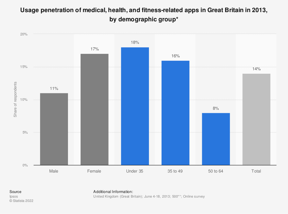 Statistic: Usage penetration of medical, health, and fitness-related apps in Great Britain in 2013, by demographic group* | Statista