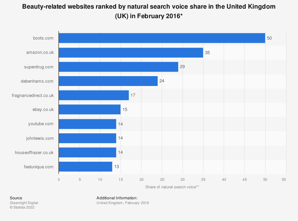 Statistic: Beauty-related websites ranked by natural search voice share in the United Kingdom (UK) in February 2016* | Statista
