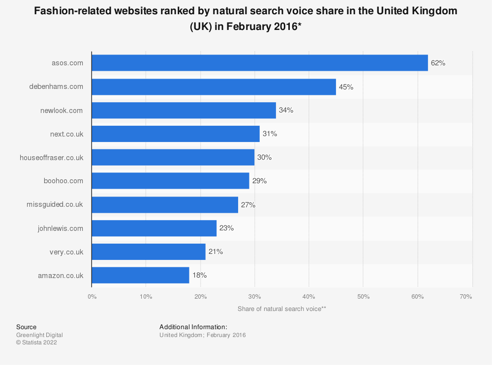 Statistic: Fashion-related websites ranked by natural search voice share in the United Kingdom (UK) in February 2016* | Statista