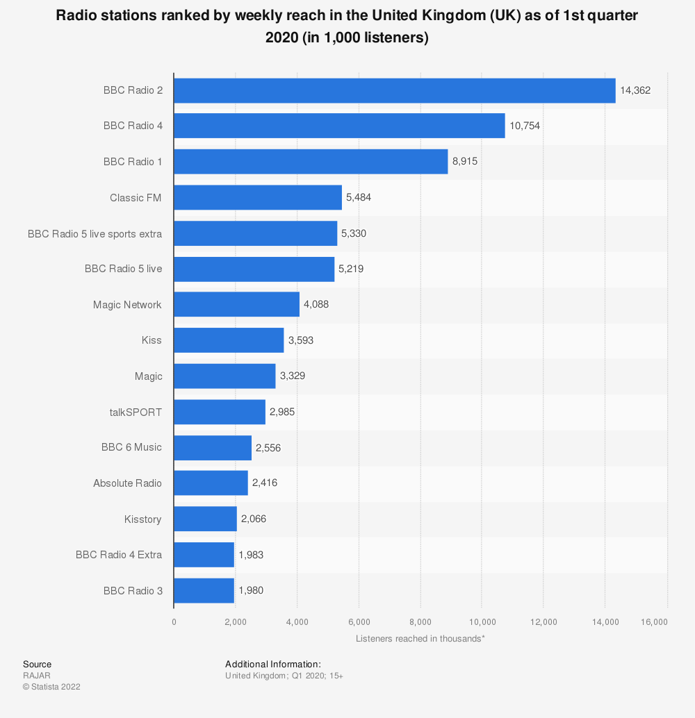 Statistic: Radio stations ranked by weekly reach in the United Kingdom (UK) as of 1st quarter 2020 (in 1,000 listeners) | Statista