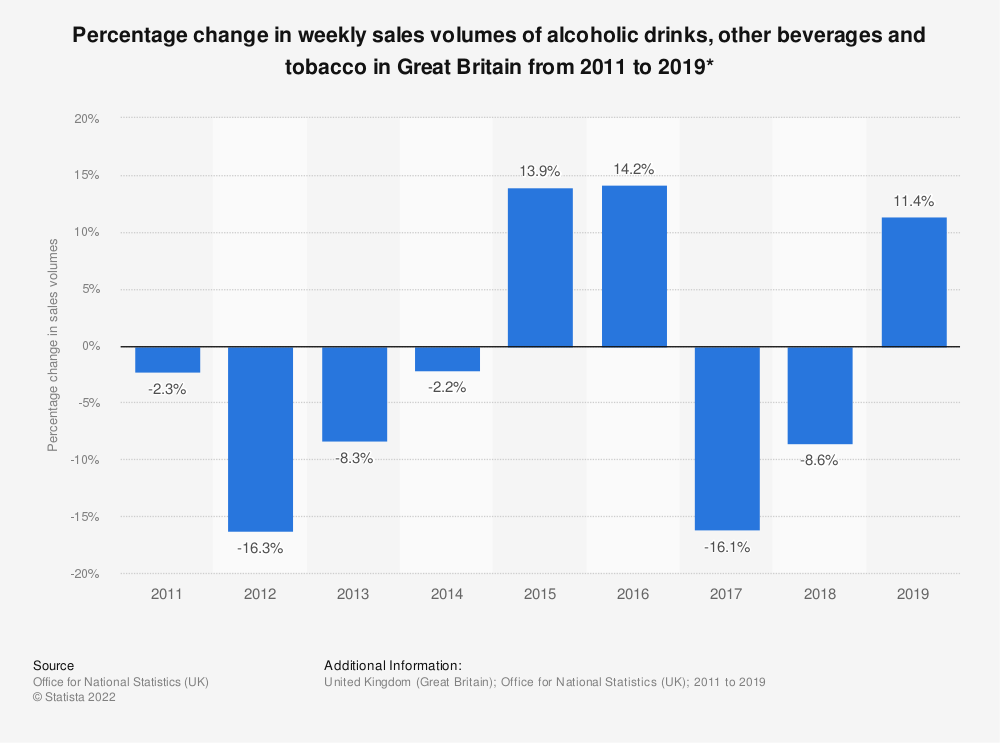 Statistic: Percentage change in weekly sales volumes of alcoholic drinks, other beverages and tobacco in Great Britain from 2009 to 2017* | Statista
