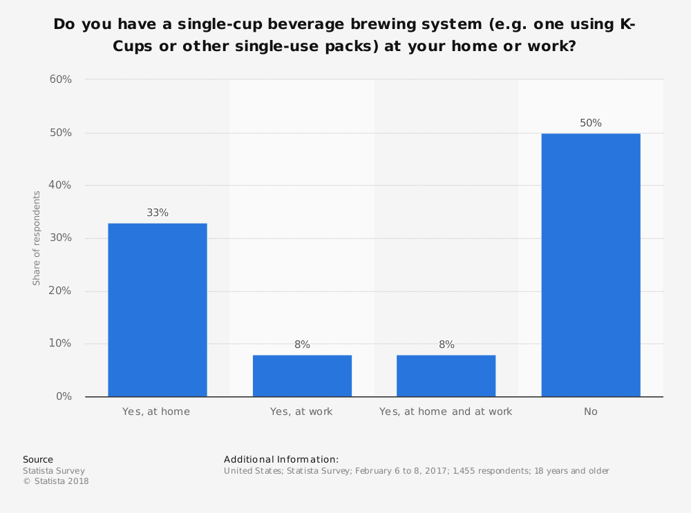 Statistic: Do you have a single-cup beverage brewing system (e.g. one using K-Cups or other single-use packs) at your home or work? | Statista