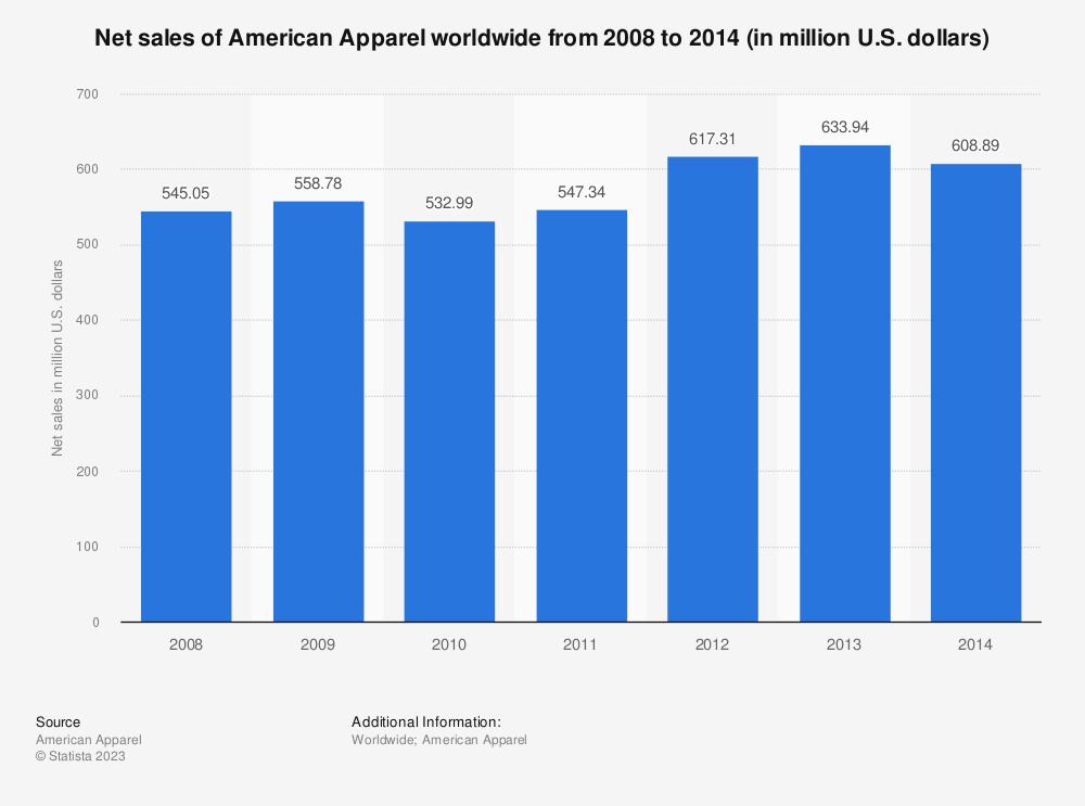 Statistic: Net sales of American Apparel worldwide from 2008 to 2014 (in million U.S. dollars)   Statista