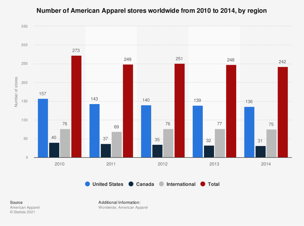 Statistic: Number of American Apparel stores worldwide from 2010 to 2014, by region | Statista