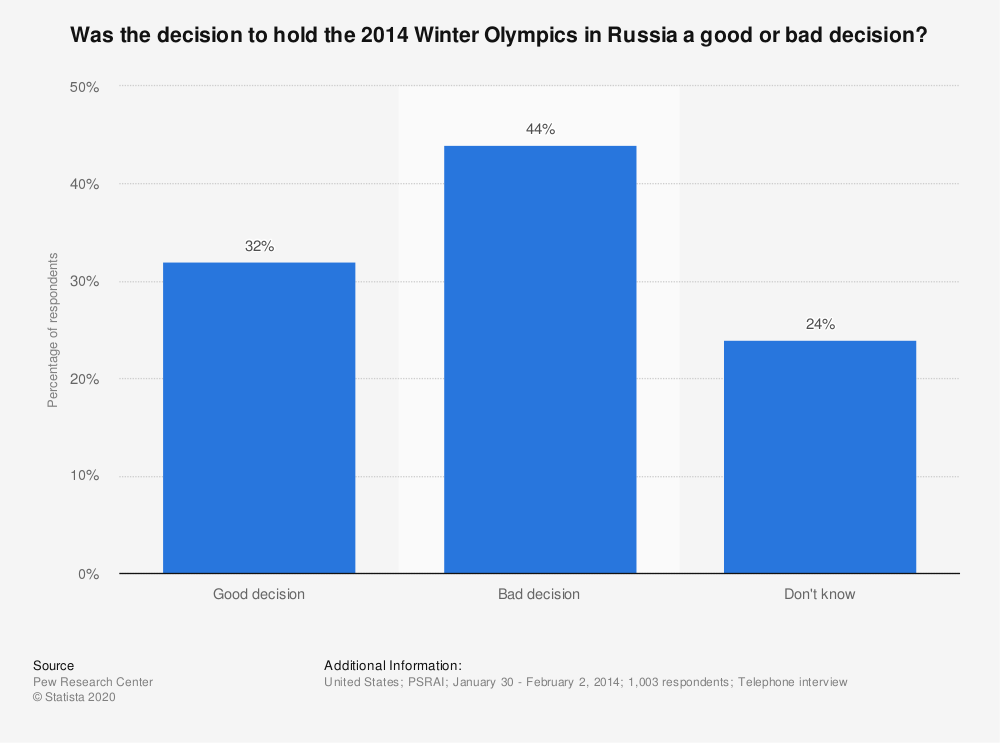 Statistic: Was the decision to hold the 2014 Winter Olympics in Russia a good or bad decision? | Statista