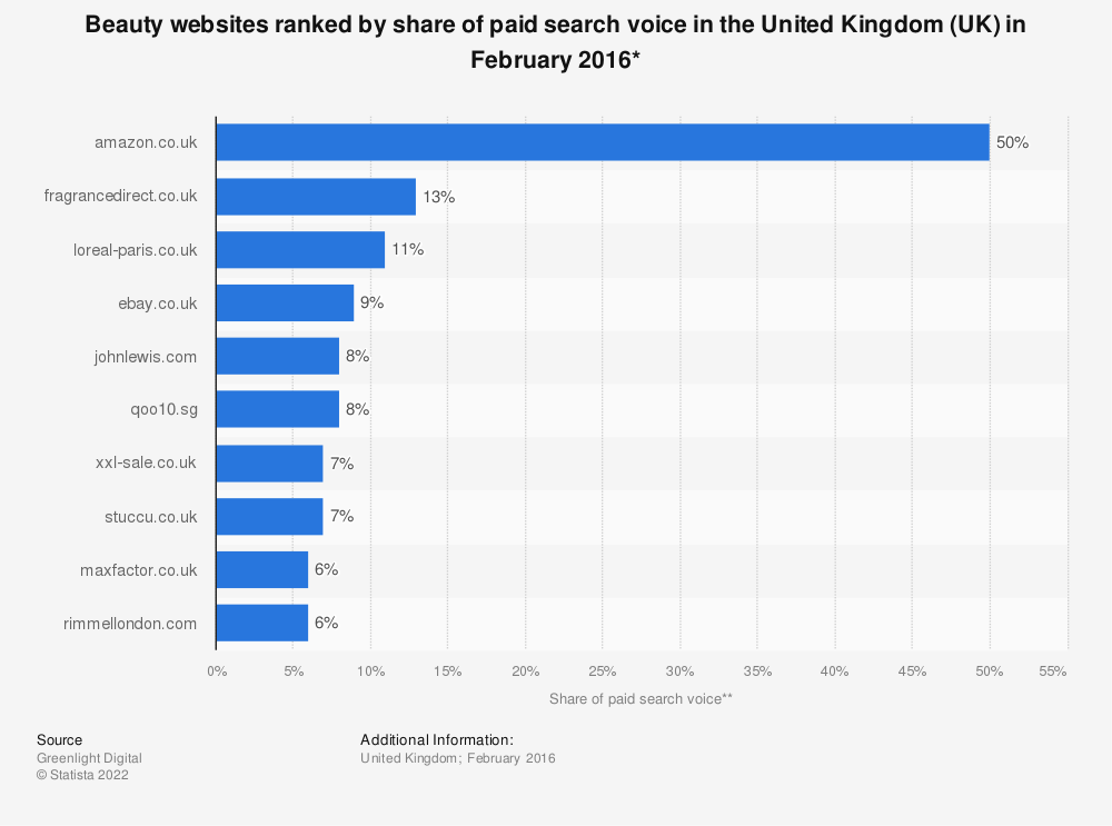 Statistic: Beauty websites ranked by share of paid search voice in the United Kingdom (UK) in February 2016* | Statista