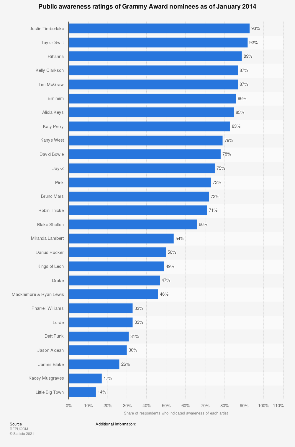 Statistic: Public awareness ratings of Grammy Award nominees as of January 2014 | Statista