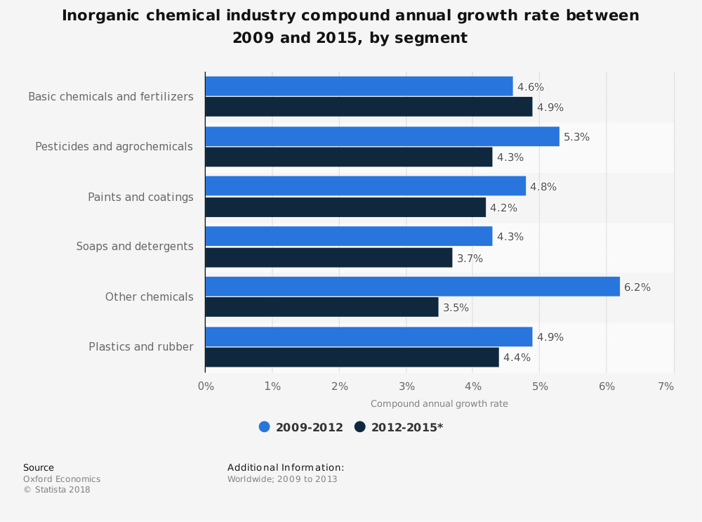 Statistic: Inorganic chemical industry compound annual growth rate between 2009 and 2015, by segment | Statista
