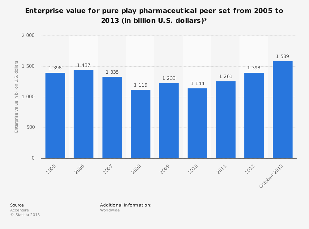 Statistic: Enterprise value for pure play pharmaceutical peer set from 2005 to 2013 (in billion U.S. dollars)*   Statista