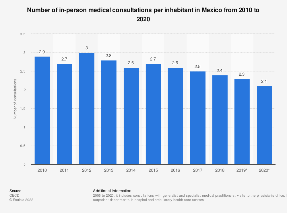 Statistic: Number of annual medical consultations per inhabitant in Mexico from 2006 to 2016 | Statista